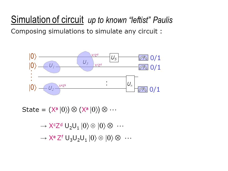 UU UU 0/1 UU U5U5 UnUn  0  :  0  Composing simulations to simulate any circuit : XaZbXaZb : XcZdXcZd XcZdXcZd Simulation of circuit up to kn