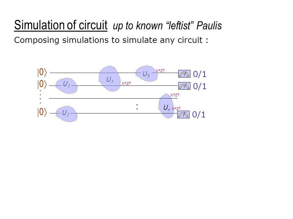 UU UU 0/1 UU U5U5 UnUn  0  :  0  Composing simulations to simulate any circuit : : XaZbXaZb XaZbXaZb XaZbXaZb XaZbXaZb Simulation of circuit