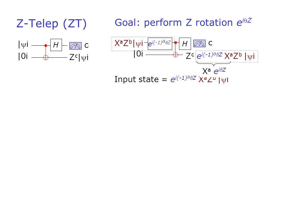 H c |0 i |i|i Zc|iZc|i Goal: perform Z rotation e iZ c Z c e i(-1) a Z X a Z b | i XaZb|iXaZb|i H |0 i e i(-1) a Z = X a Z c+b e iZ | i Z-Telep (ZT) Input state = e i(-1) a Z X a Z b | i Xa eiZXa eiZ