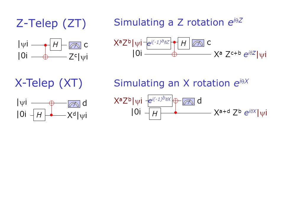 c Z-Telep (ZT) H H c d |0 i |i|i Zc|iZc|i X-Telep (XT) |0 i |i|i Xd|iXd|i X a Z c+b e iZ | i XaZb|iXaZb|i X a+d Z b e iX | i Simulating a Z rotation e iZ H |0 i e i(-1) a Z Simulating an X rotation e iX H d |0 i XaZb|iXaZb|i e i(-1) b X