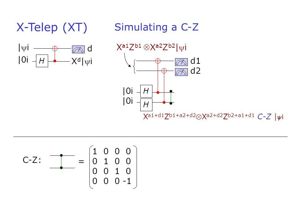 H d X-Telep (XT) |0 i |i|i Xd|iXd|i 1 0 0 0 0 1 0 0 0 0 1 0 0 0 0 -1 = C-Z: H d1 |0 i H d2 |0 i X a1 Z b1 X a2 Z b2 | i Simulating a C-Z X a1+d1 Z b1+a2+d2 X a2+d2 Z b2+a1+d1 C-Z | i