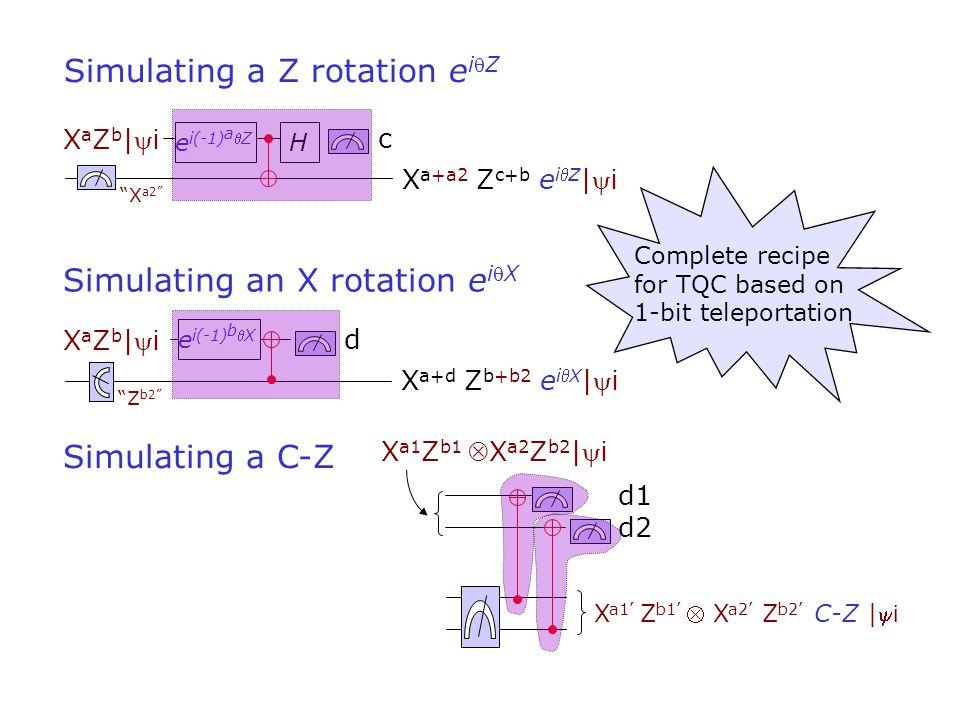 c X a+a2 Z c+b e iZ | i XaZb|iXaZb|i Simulating a Z rotation e iZ He i(-1) a Z X a2 X a+d Z b+b2 e iX | i Simulating an X rotation e iX d XaZb|iXaZb|i e i(-1) b X Z b2 d1 d2 X a1 Z b1 X a2 Z b2 | i Simulating a C-Z X a1' Z b1'  X a2' Z b2' C-Z | i Complete recipe for TQC based on 1-bit teleportation