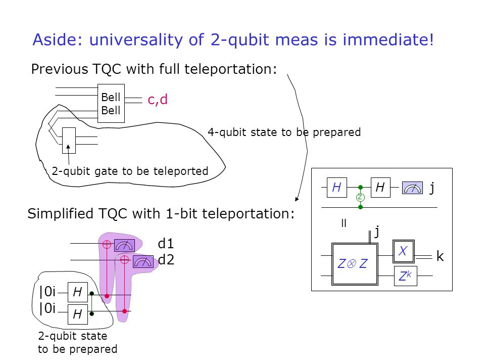 Aside: universality of 2-qubit meas is immediate! Bell c,d 2-qubit gate to be teleported 4-qubit state to be prepared d1 d2 Previous TQC with full tel