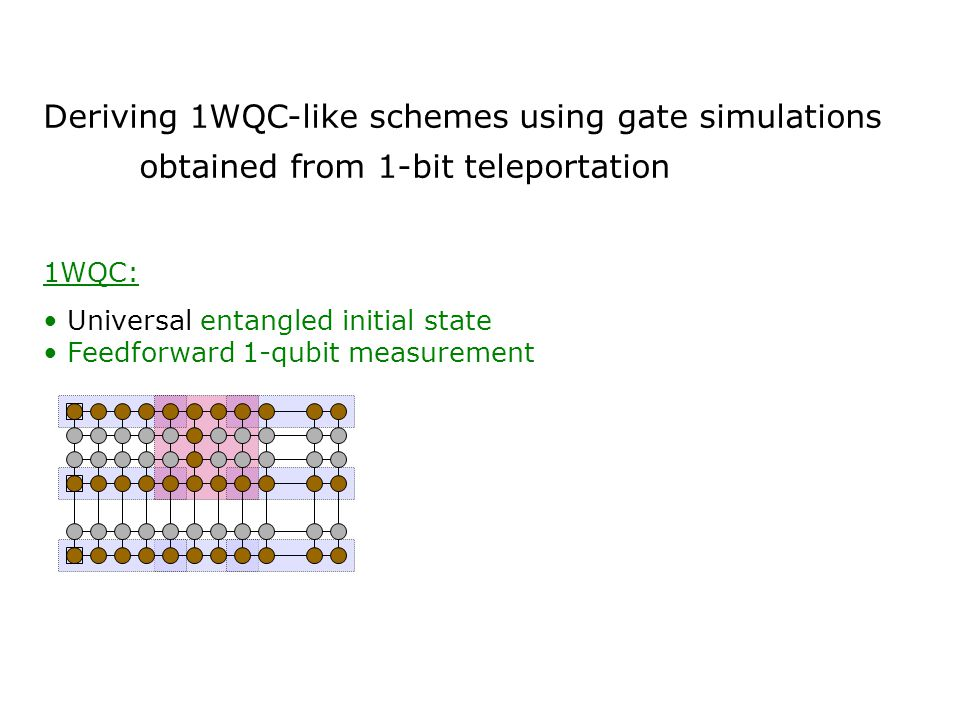 Deriving 1WQC-like schemes using gate simulations obtained from 1-bit teleportation 1WQC: Universal entangled initial state Feedforward 1-qubit measur