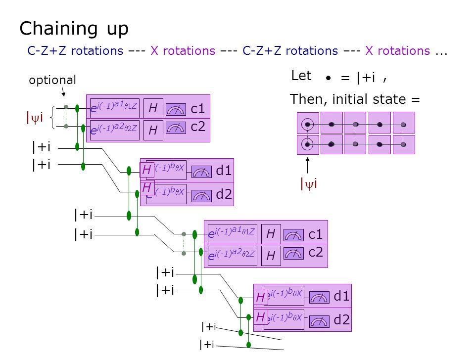 |i|i c1 c2 H |+ i H e i(-1) a1 Z e i(-1) a2 Z c1 c2 H |+ i H e i(-1) a1 Z e i(-1) a2 Z d1 |+ i e i(-1) b X d2 |+ i e i(-1) b X H H optional d1 |+ i e i(-1) b X d2 |+ i e i(-1) b X H H C-Z+Z rotations –-- X rotations –-- C-Z+Z rotations –-- X rotations...