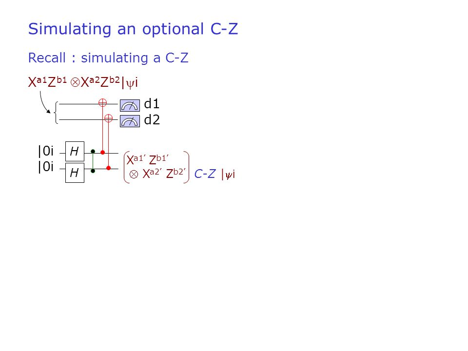 H d1 |0 i H d2 |0 i X a1 Z b1 X a2 Z b2 | i Recall : simulating a C-Z Simulating an optional C-Z X a1' Z b1'  X a2' Z b2' C-Z | i