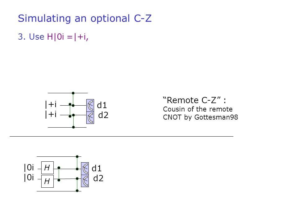 "3. Use H|0 i =|+ i, |+ i d2 d1 ""Remote C-Z"" : Cousin of the remote CNOT by Gottesman98 H 