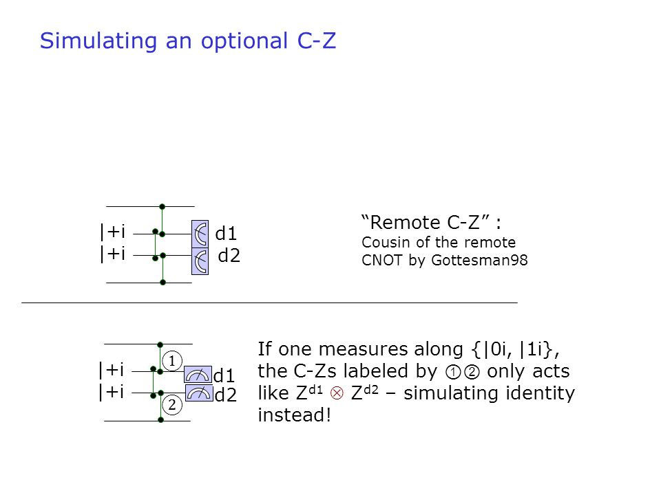 |+ i If one measures along {|0 i, |1 i }, the C-Zs labeled by ①② only acts like Z d1  Z d2 – simulating identity instead! d1 d2 ①②①② Simulating an op