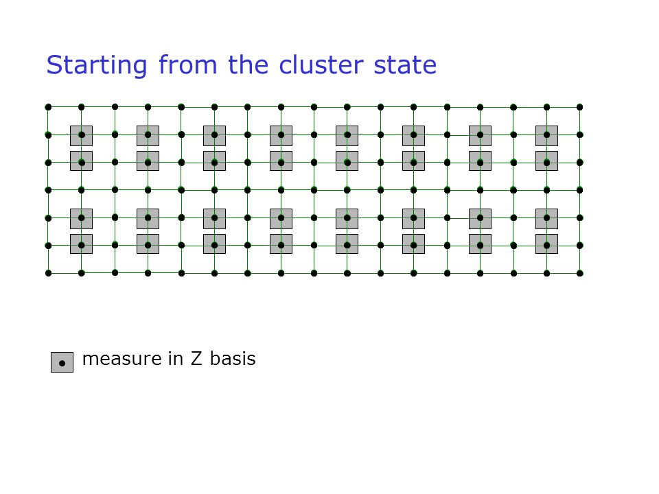 Starting from the cluster state measure in Z basis