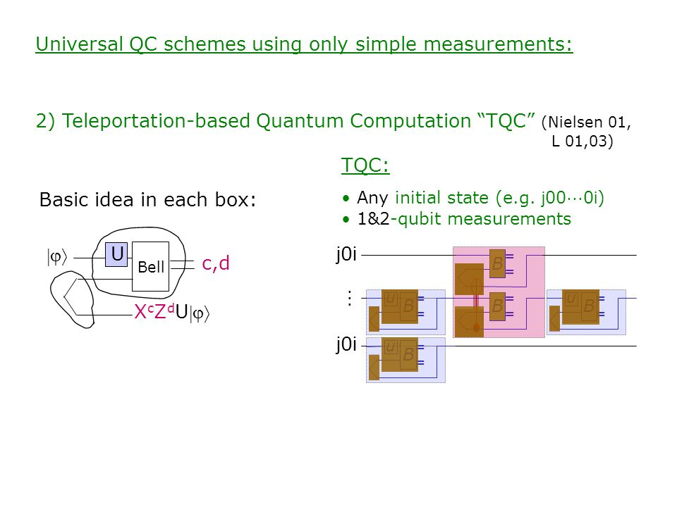 TQC: Any initial state (e.g. j 00  0 i ) 1&2-qubit measurements j 0 i ⋮ j 0 i u B ==== B ==== B ==== u B ==== u B ==== Universal QC schemes using onl
