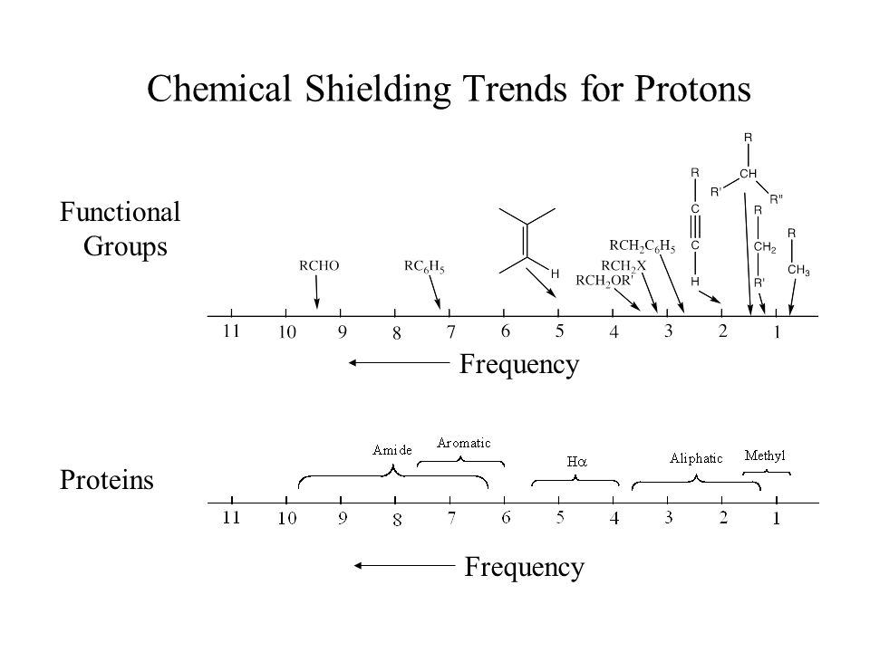 Chemical Shielding Trends for Protons Functional Groups Proteins Frequency
