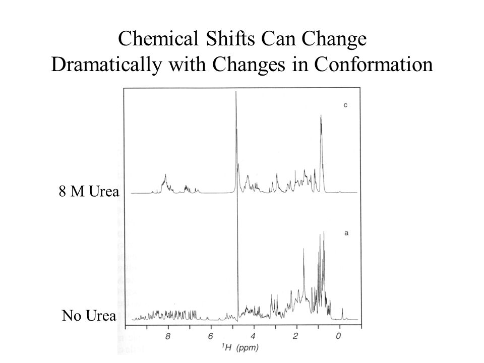 Chemical Shifts Can Change Dramatically with Changes in Conformation 8 M Urea No Urea