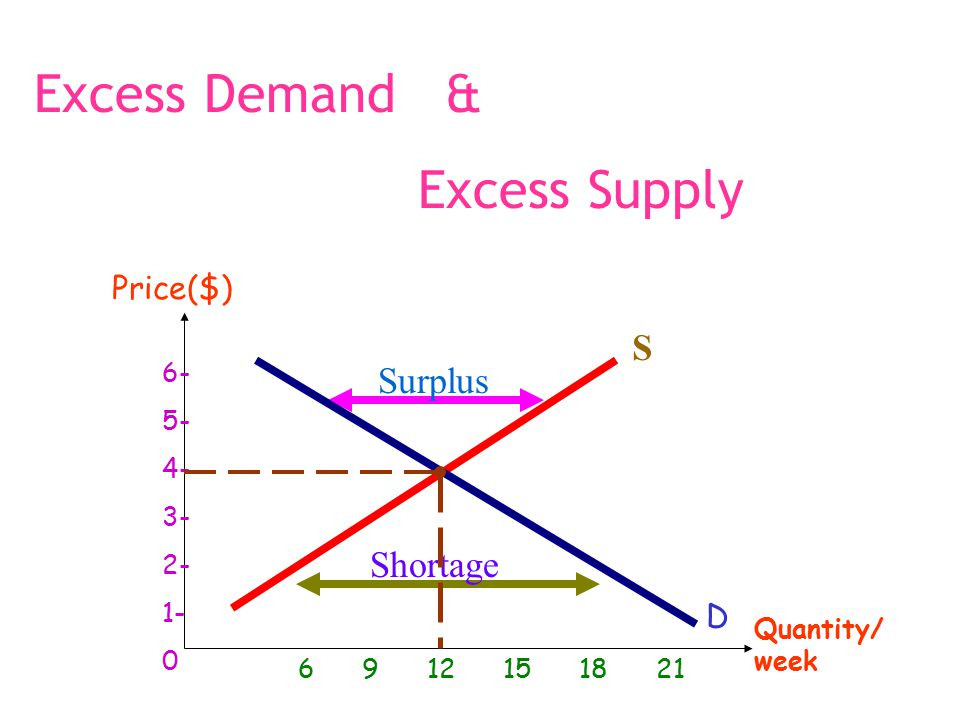 Supply is different from quantity supplied.