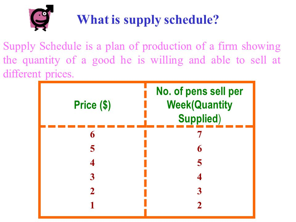 Demand Schedule is a plan of purchases of an individual showing the quantity of the good he is willing to buy at different prices.