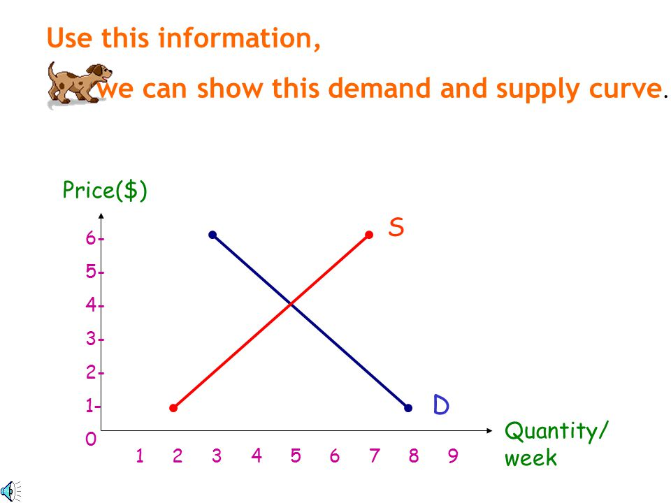 Supply Schedule is a plan of production of a firm showing the quantity of a good he is willing and able to sell at different prices.