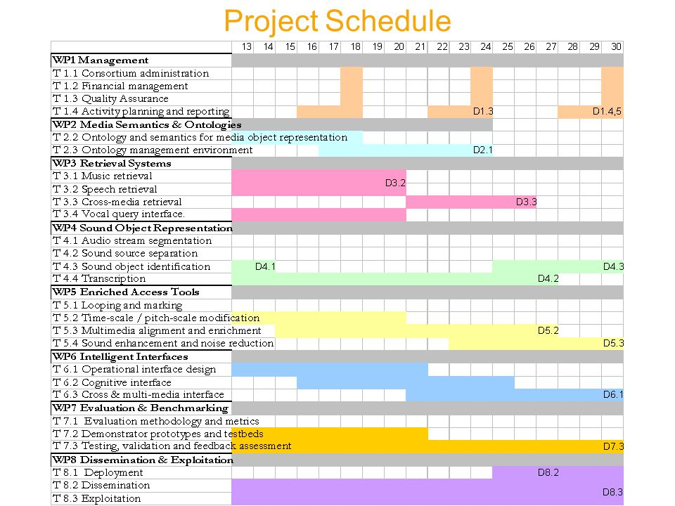 12 Month Review Meeting Project #033902 Project Schedule