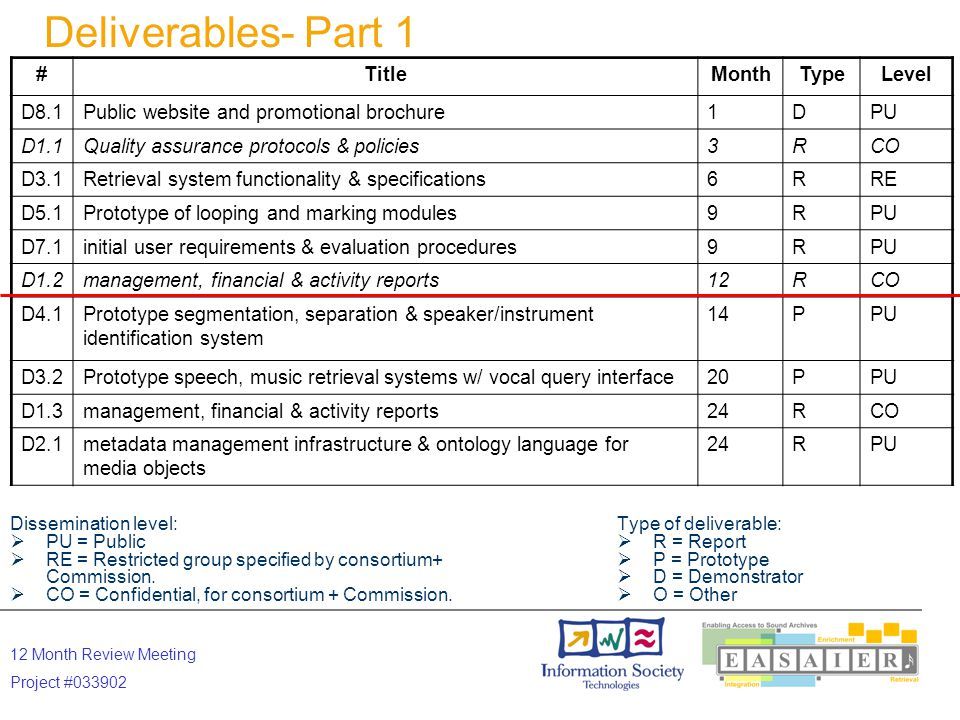 12 Month Review Meeting Project #033902 Type of deliverable:  R = Report  P = Prototype  D = Demonstrator  O = Other Deliverables- Part 2 Dissemination level:  PU = Public  RE = Restricted group specified by consortium+ Commission.