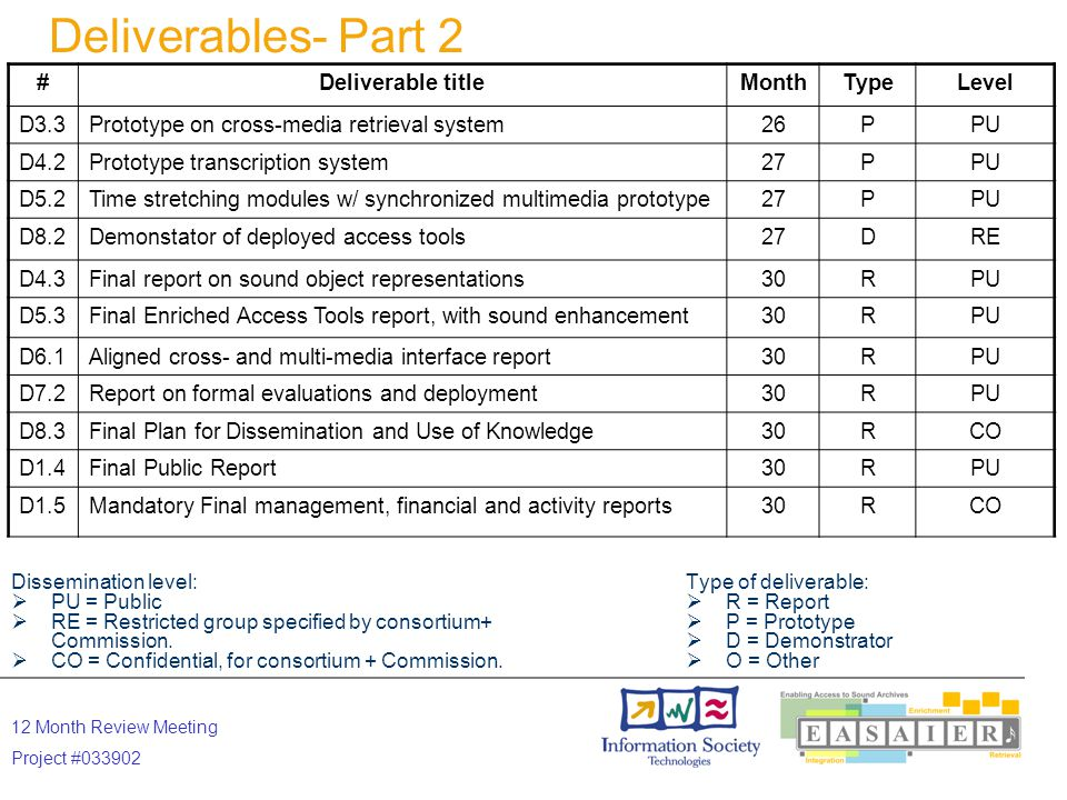 12 Month Review Meeting Project #033902 WP1 Deliverables & Milestones  Deliverables 1.1 Quality assurance protocols and policies (M3) 1.2 Management, financial and activity reports (M12) 1.3 Management, financial and activity reports (M24) 1.4 Final Public Report (M30) 1.5 Final management, financial and activity reports (M30)