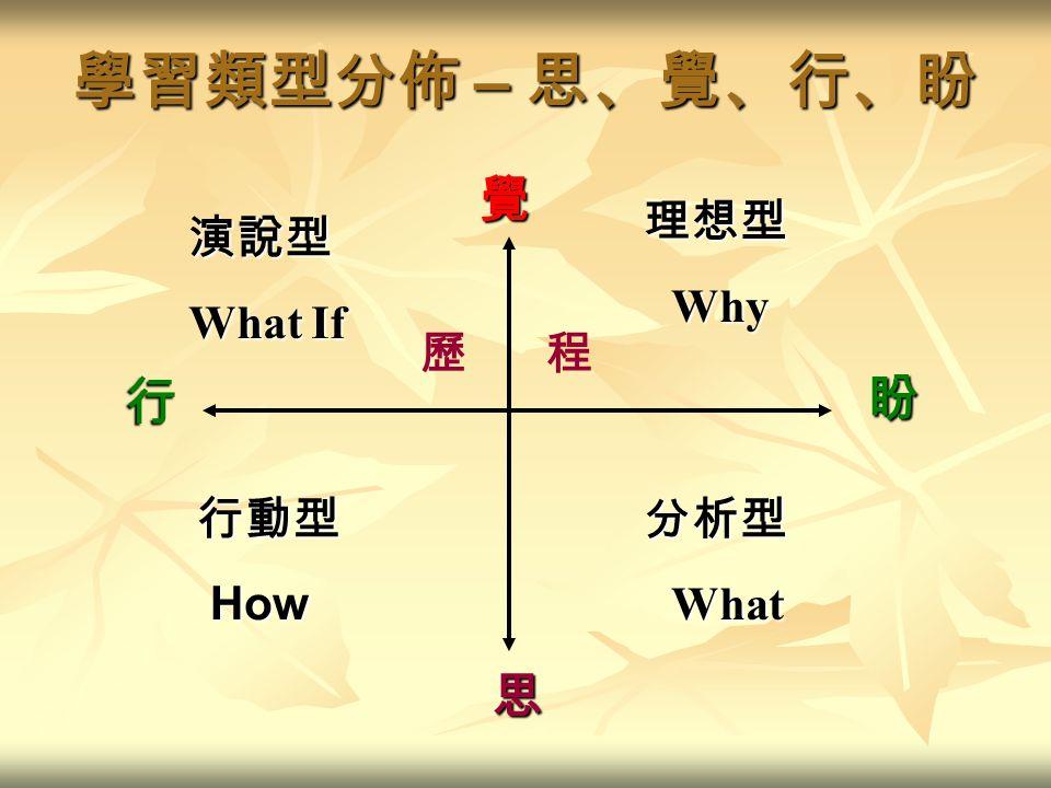 學習類型分佈 – 思、覺、行、盼 行動型 How How 思 盼 覺 歷 程 演說型 What If 理想型 Why Why 分析型 What What