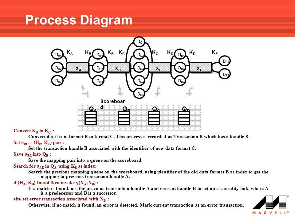 XAXA XBXB XCXC XDXD KAKA KBKB KCKC KDKD KBKB KCKC KDKD KEKE D A1 D A2 D A3 D B1 D B2 D B3 DC1DC1 D C2 D C3 D C4 D C5 D D1 D D2 D D3 D E1 D E2 QAQA QBQB QCQC QDQD Scoreboar d Process Diagram Convert K B to K C: : Convert data from format B to format C.