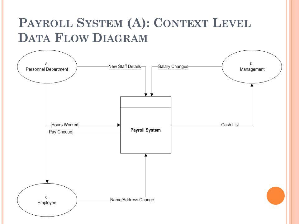P AYROLL S YSTEM (A): C ONTEXT L EVEL D ATA F LOW D IAGRAM