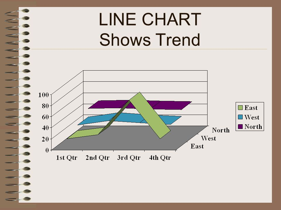 LINE CHART Shows Trend