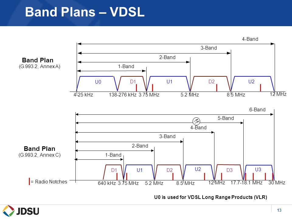 13 Band Plan (G.993.2, Annex A) Band Plan (G.993.2, Annex C) U0 is used for VDSL Long Range Products (VLR) Band Plans – VDSL D1U1D2 138-276 kHz3.75 MHz5.2 MHz8.5 MHz U0 4-25 kHz 12 MHz 2-Band 3-Band 4-Band U2 1-Band D1U1D2 640 kHz3.75 MHz5.2 MHz8.5 MHz 12 MHz 2-Band 3-Band 4-Band U2 1-Band U3 D3 17.7-18.1 MHz 30 MHz 5-Band 6-Band = Radio Notches