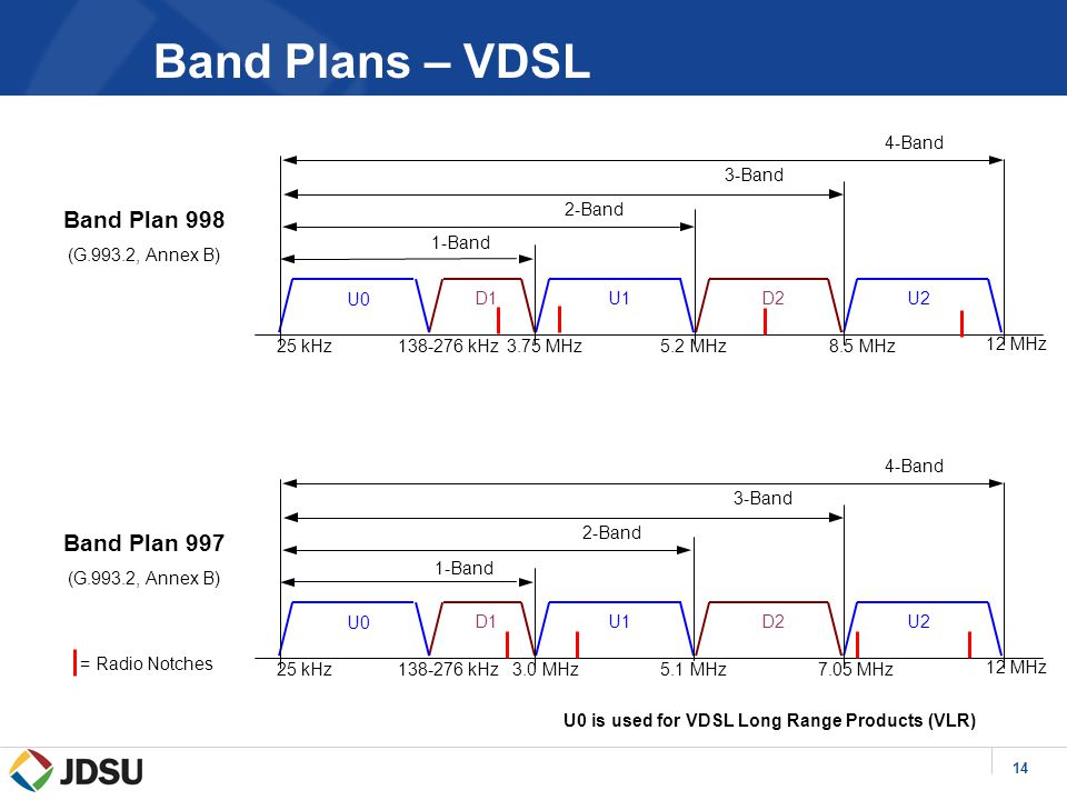 14 Band Plan 998 (G.993.2, Annex B) Band Plan 997 (G.993.2, Annex B) U0 is used for VDSL Long Range Products (VLR) Band Plans – VDSL D1U1D2 138-276 kHz3.75 MHz5.2 MHz8.5 MHz U0 25 kHz 12 MHz 1-Band 2-Band 3-Band 4-Band U2 D1U1D2 138-276 kHz3.0 MHz5.1 MHz7.05 MHz U0 25 kHz 12 MHz 2-Band 3-Band 4-Band U2 1-Band = Radio Notches