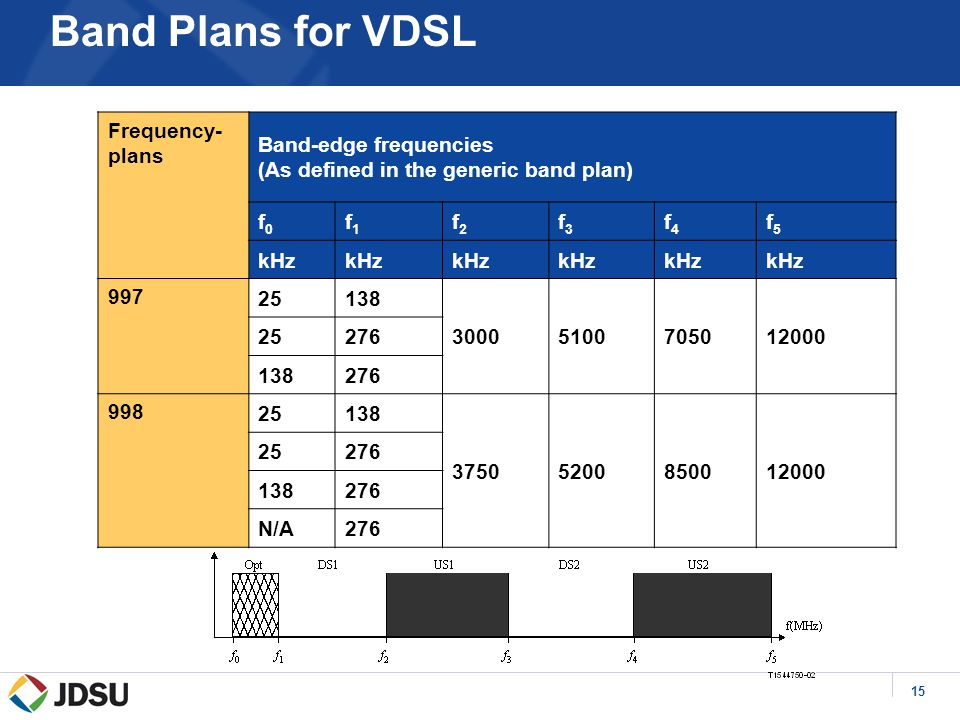 15 Frequency- plans Band-edge frequencies (As defined in the generic band plan) f0f0 f1f1 f2f2 f3f3 f4f4 f5f5 kHz 997 25138 30005100705012000 25276 138276 998 25138 37505200850012000 25276 138276 N/A276 Band Plans for VDSL