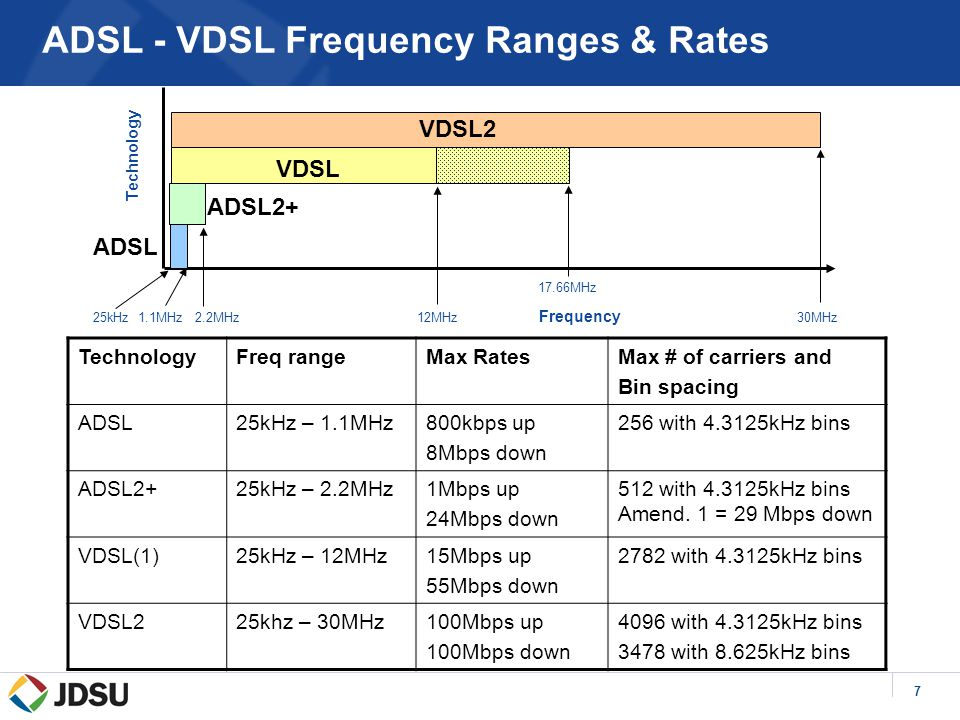 7 ADSL - VDSL Frequency Ranges & Rates 25kHz 1.1MHz 2.2MHz 12MHz Frequency 30MHz ADSL2+ ADSL VDSL VDSL2 TechnologyFreq rangeMax RatesMax # of carriers and Bin spacing ADSL25kHz – 1.1MHz800kbps up 8Mbps down 256 with 4.3125kHz bins ADSL2+25kHz – 2.2MHz1Mbps up 24Mbps down 512 with 4.3125kHz bins Amend.
