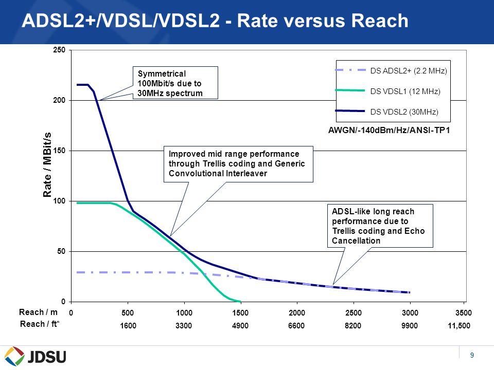 9 ADSL2+/VDSL/VDSL2 - Rate versus Reach 0 50 100 150 200 250 0500100015002000250030003500 Reach / m Rate / MBit/s DS ADSL2+ (2.2 MHz) DS VDSL1 (12 MHz
