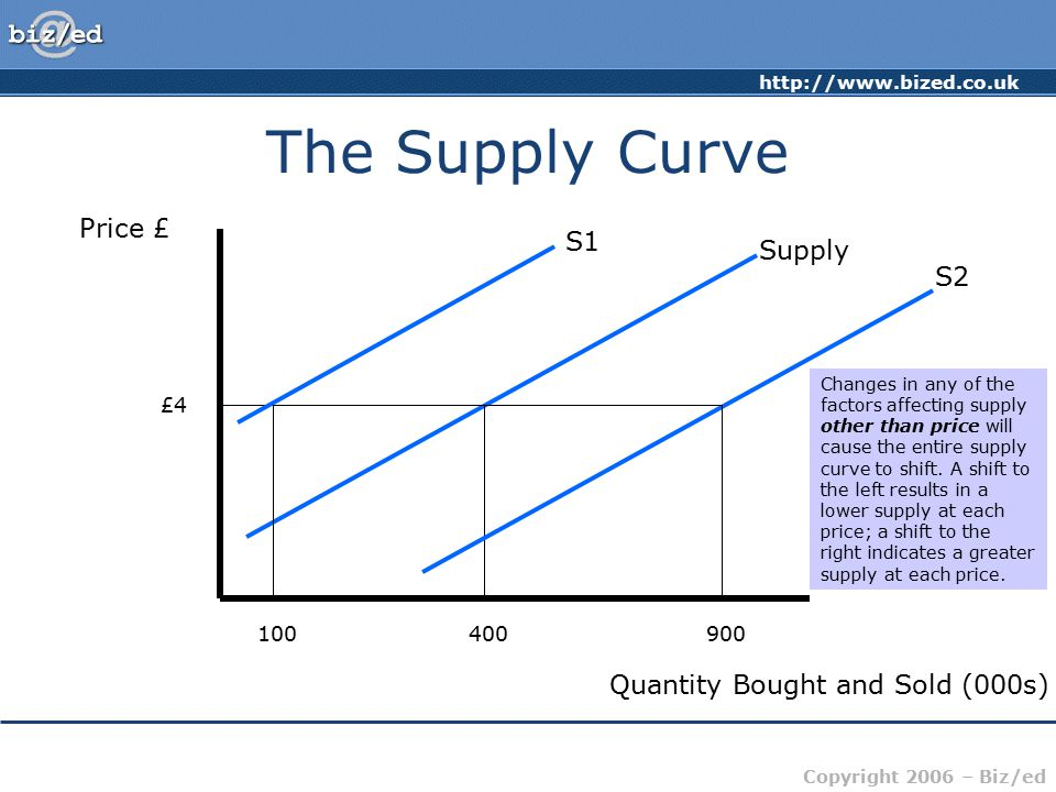 http://www.bized.co.uk Copyright 2006 – Biz/ed The Supply Curve Price £ Quantity Bought and Sold (000s) Supply £4 400 S1 100 S2 900 Changes in any of