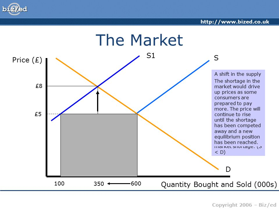 http://www.bized.co.uk Copyright 2006 – Biz/ed The Market Price (£) Quantity Bought and Sold (000s) S D £5 600 S1 100 Shortage £8 350 A shift in the s