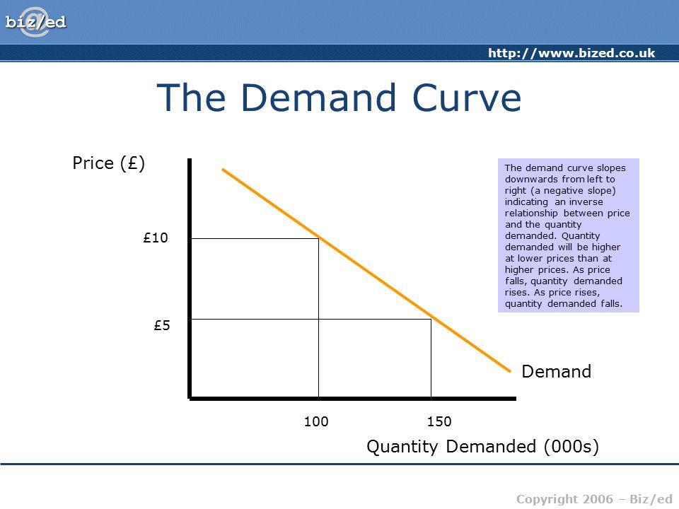 http://www.bized.co.uk Copyright 2006 – Biz/ed The Demand Curve Price (£) Quantity Demanded (000s) Demand £10 £5 100150 The demand curve slopes downwa