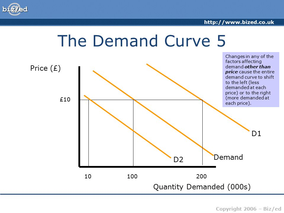 http://www.bized.co.uk Copyright 2006 – Biz/ed The Demand Curve 5 Price (£) Quantity Demanded (000s) Demand £10 100 D1 D2 10200 Changes in any of the
