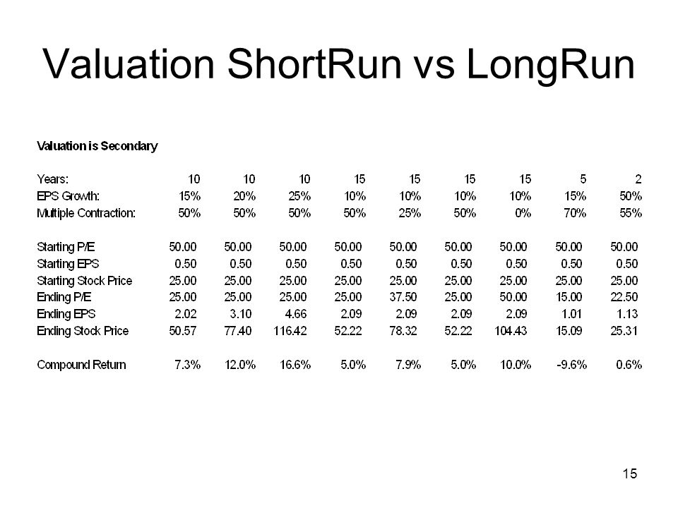 15 Valuation ShortRun vs LongRun