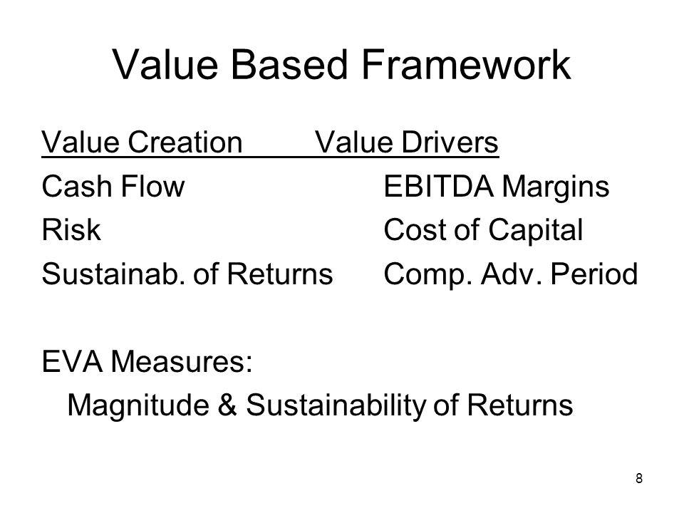 8 Value Based Framework Value CreationValue Drivers Cash FlowEBITDA Margins RiskCost of Capital Sustainab. of ReturnsComp. Adv. Period EVA Measures: M