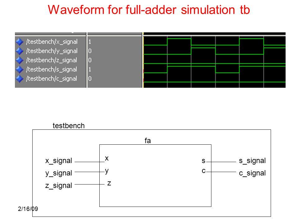2/16/09 Waveform for full-adder simulation tb testbench fa x_signal y_signal x y s c s_signal c_signal z_signal z