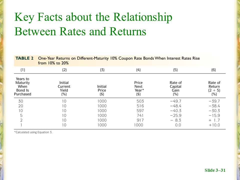 Slide 3–31 Key Facts about the Relationship Between Rates and Returns