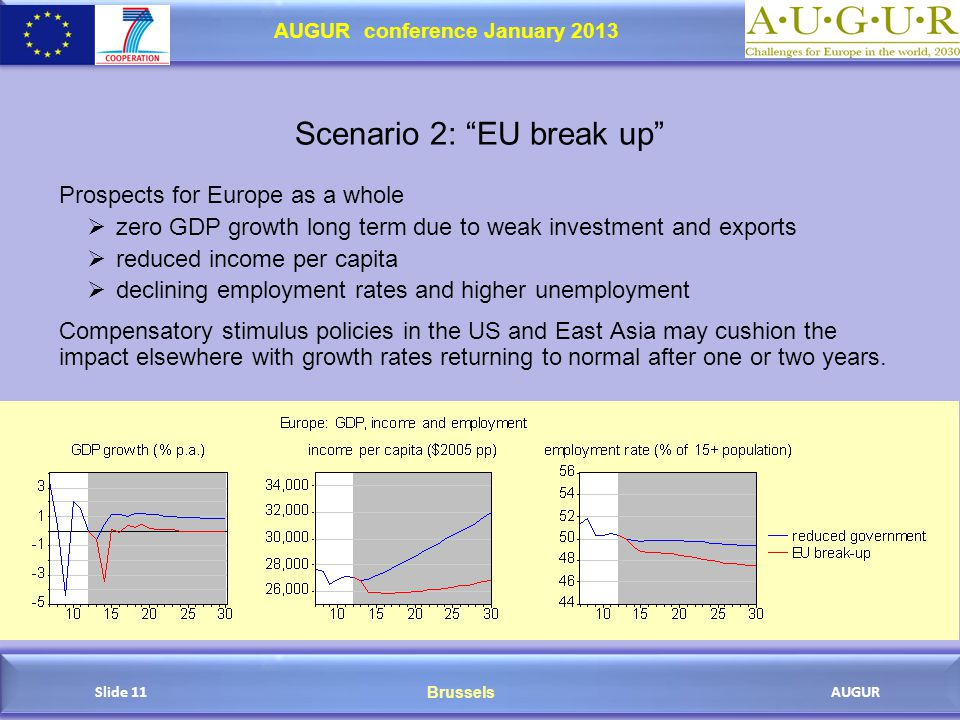 Brussels AUGUR AUGUR conference January 2013 Slide 11 Scenario 2: EU break up Prospects for Europe as a whole  zero GDP growth long term due to weak investment and exports  reduced income per capita  declining employment rates and higher unemployment Compensatory stimulus policies in the US and East Asia may cushion the impact elsewhere with growth rates returning to normal after one or two years.