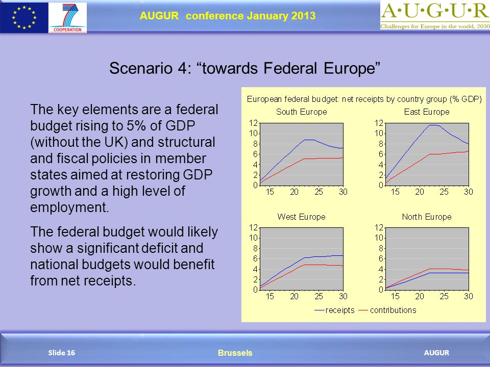 Brussels AUGUR AUGUR conference January 2013 Slide 16 Scenario 4: towards Federal Europe The key elements are a federal budget rising to 5% of GDP (without the UK) and structural and fiscal policies in member states aimed at restoring GDP growth and a high level of employment.