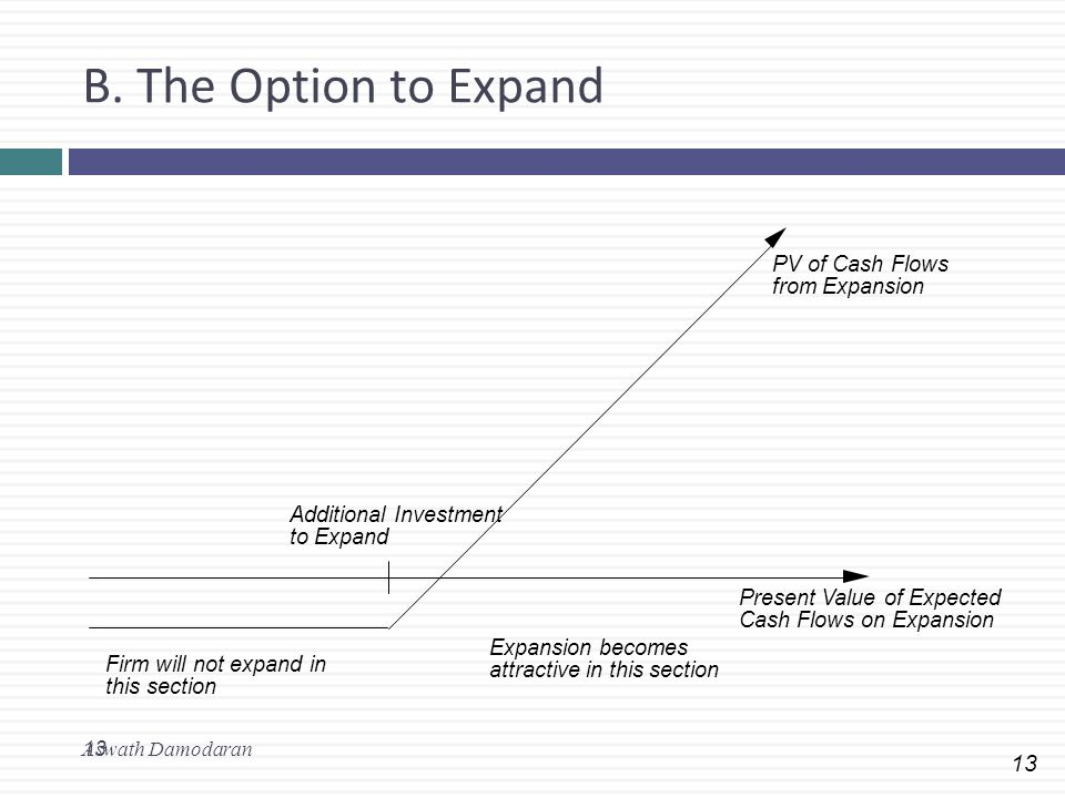 13 B. The Option to Expand Aswath Damodaran 13 Present Value of Expected Cash Flows on Expansion PV of Cash Flows from Expansion Additional Investment