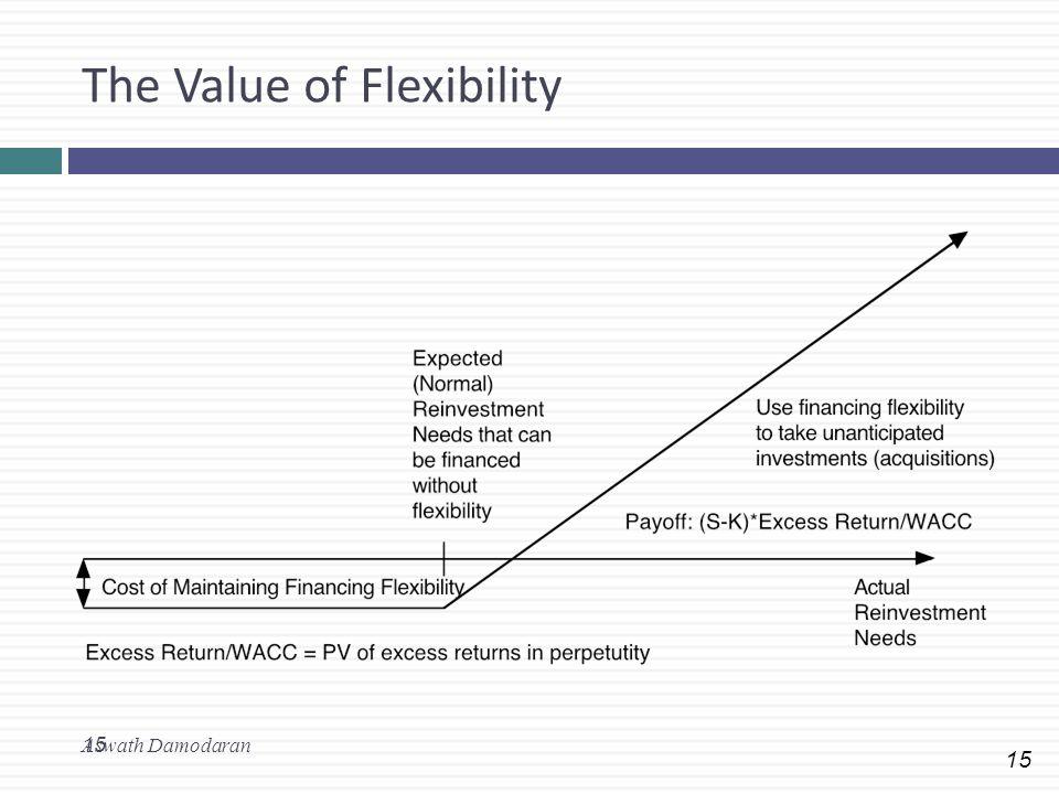 15 The Value of Flexibility Aswath Damodaran 15