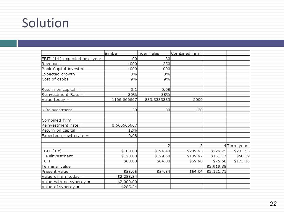 22 Solution SimbaTiger TalesCombined firm EBIT (1-t) expected next year10080 Revenues10001250 Book Capital invested1000 Expected growth3% Cost of capi