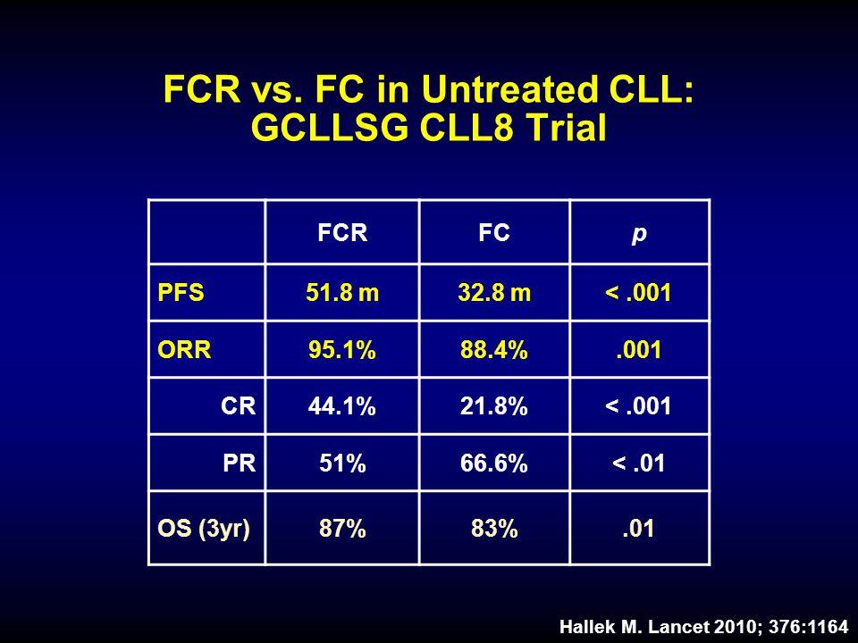 FCR vs.