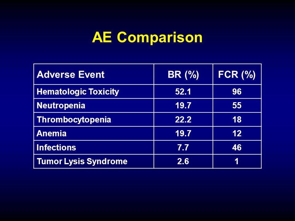 AE Comparison Adverse EventBR (%)FCR (%) Hematologic Toxicity52.196 Neutropenia19.755 Thrombocytopenia22.218 Anemia19.712 Infections7.746 Tumor Lysis Syndrome2.61