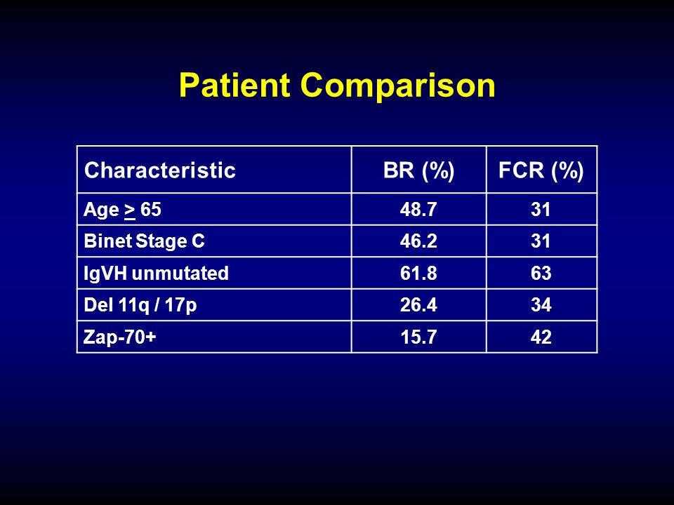 Patient Comparison CharacteristicBR (%)FCR (%) Age > 6548.731 Binet Stage C46.231 IgVH unmutated61.863 Del 11q / 17p26.434 Zap-70+15.742