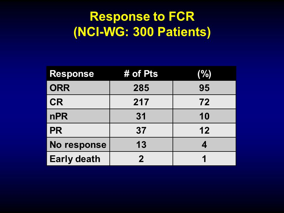 Response to FCR (NCI-WG: 300 Patients) Response# of Pts(%) ORR28595 CR21772 nPR3110 PR3712 No response134 Early death21