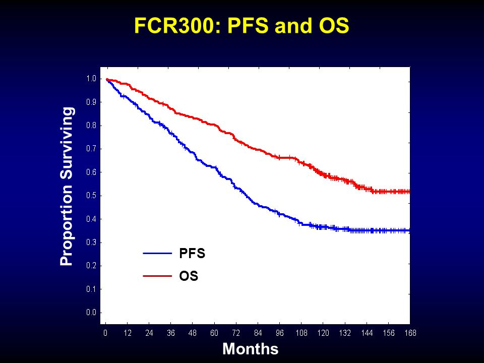 FCR300: PFS and OS Months Proportion Surviving P<.0001 PFS OS