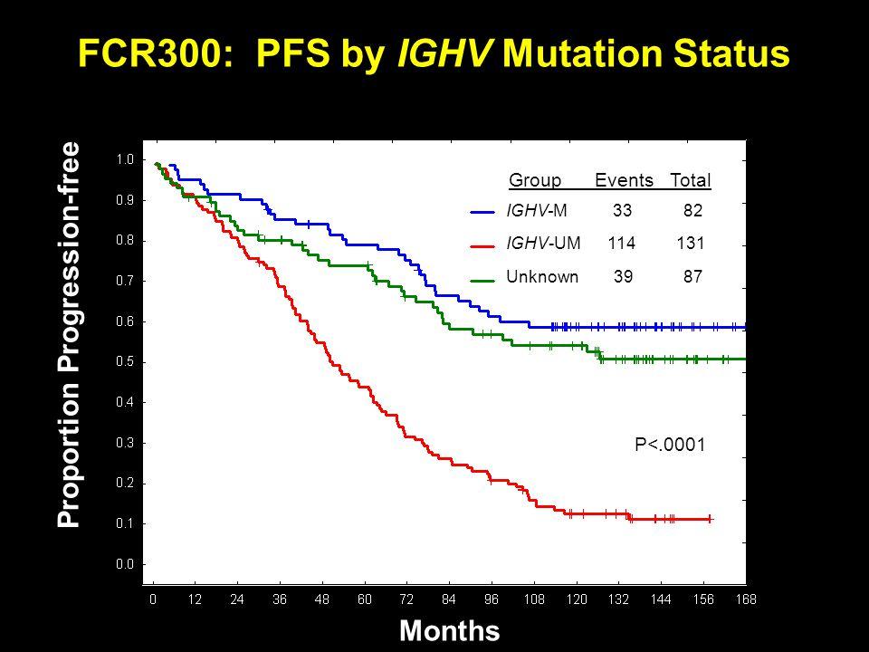 FCR300: PFS by IGHV Mutation Status Months Proportion Progression-free IGHV-M 33 82 IGHV-UM 114 131 Group Events Total P<.0001 Unknown 39 87